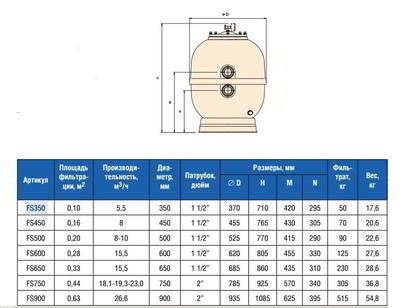 Фильтр без бокового вентиля, Д450, 8 м3/ч IML