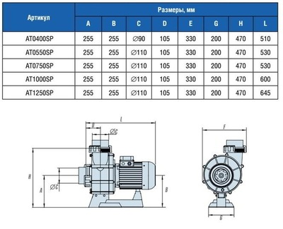 Насос без предфильтра, 118 м3/ч, Н=10м, 380В ATLAS IML