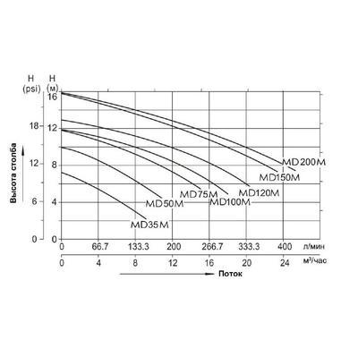 Насос без префильтра 16m3/h*6m, 1 фаза MD100M AquaViva