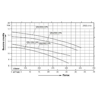 Насос без префильтра 38m3/h*12m, 220V OS300M AquaViva