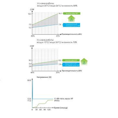 Тепловой насос инверторный 220V IPH28 Fairland