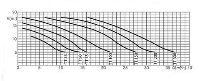 Насос Fiberpool 21,9 м3/час  TP 150 (III)