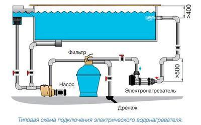Электронагреватель 15 кВт Pahlen пластик
