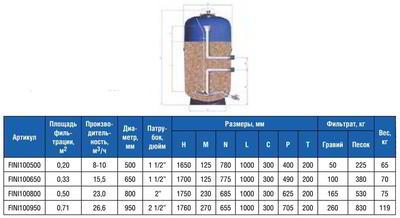 Фильтр без бокового вентиля, Д950 NILO IML