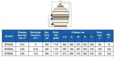 Фильтр без бокового вентиля, Д500 MEDITERRANEO IML