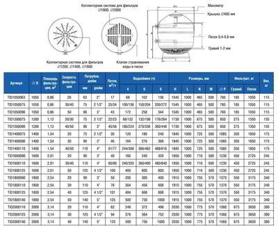 Фильтр Д 1200, патрубок Д90, 45-56м3/ч, скорость 40-50м3/ч/м2 TEIDE VOLCANO М1 IML