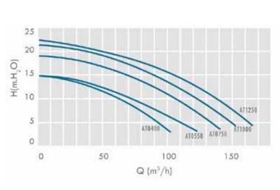 Насос с предфильтром, 155 м3/ч, Н=10м, 380В ATLAS IML