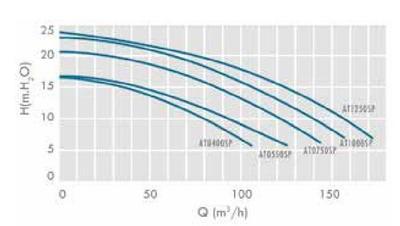 Насос без предфильтра, 155 м3/ч, Н=10м, 380В ATLAS IML