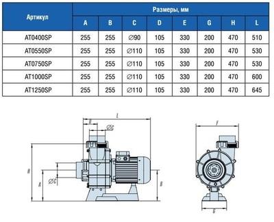 Насос без предфильтра, 136 м3/ч, Н=10м, 380В ATLAS IML