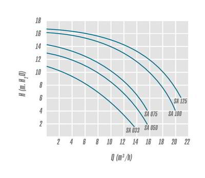 Насос с предфильтром, 18,1 м3/ч, Н=10, 230В America IML
