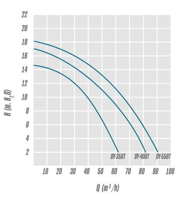 Насос с предфильтром, 39 м3/ч, Н=10м, 380В BIG DISCOVERY IML