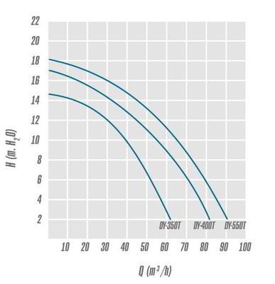 Насос с предфильтром, 56 м3/ч, Н=10м, 380В BIG DISCOVERY IML