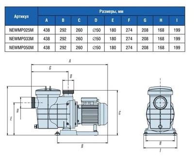 Насос с предфильтром, 7,5 м3/ч, Н=8м, 230В NEW MINIPUMP IML