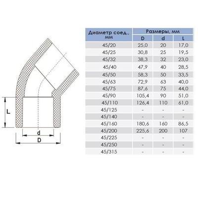 Колено ПВХ 20-315 мм/45° ERA