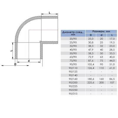 Колено ПВХ 20-315 мм/90° ERA