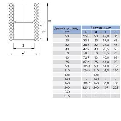 Муфта ПВХ соединительная, 20-315 мм ERA