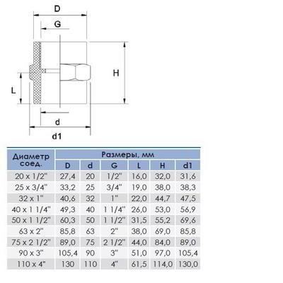 "Муфта ПВХ с внутренней резьбой, 20-110 мм х 1/2""-4"" ERA"