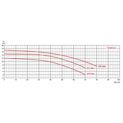 Насос 3 фазы WQP-3.0 AquaViva
