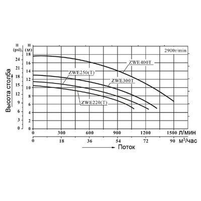 Насос без префильтра 75m3/h*10m, 380V, 3 фазы ZWE400T AquaViva