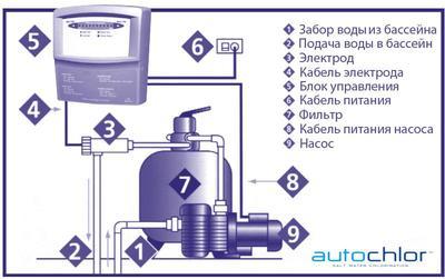 Преобразователь соли в хлор на 22 г/час Autochlor