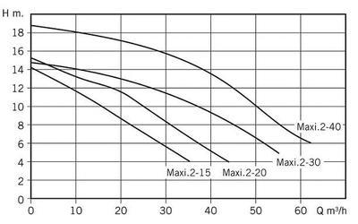 Насос c префильтром 38,1 м3/час, 2,21кВт, 380В MAXI.2-30T 3HP Bombas PSH