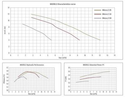 Насос c префильтром 6,1 (4,2) м3/час, 0,25кВт, 220 В Micro.2-33 Bombas PSH