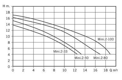 Насос c префильтром 6,5 м3/час, 0,25кВт, 220 В Mini.2-33M Bombas PSH