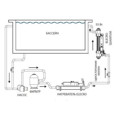 Ультрафиолетовая фотокаталитическая установка с дозирующим насосом 55 Вт, 65m3 Quantum Q-65 Elecro