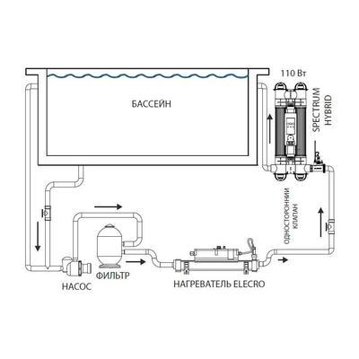 Ультрафиолетовая установка 110 Вт Spectrum Hybrid + Lamp Life Indicator Elecro