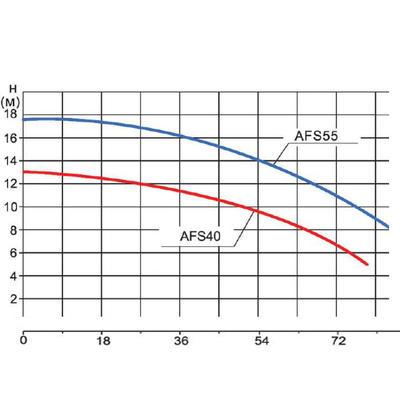 Насос без префильтра, 75m3/h*6m, 380V, 3 фазы AFS40 Emaux