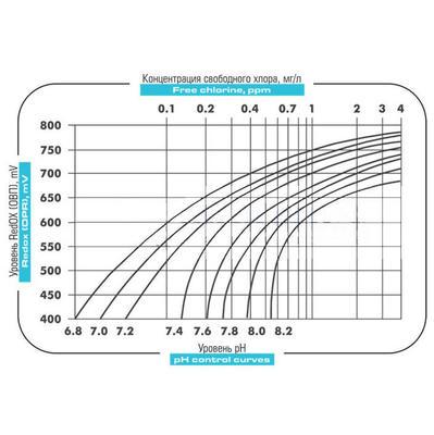 Система дозирующих насосов, c авторегулировкой 6 л/час Cl+Ph Emec