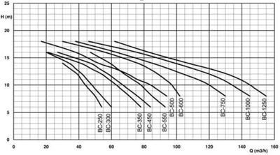 Насос Fiberpool 48 м3/час BC 300 (II)