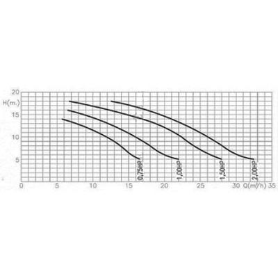 Насос Fiberpool 26,2 м3/час BCD200(III)