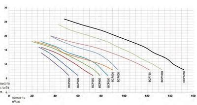 Насос Fiberpool 104,5 м3/час BCP  750 (III)