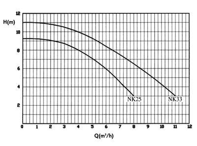 Насос Fiberpool 8,4 м3/час  FN 33 (II)