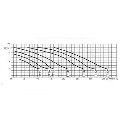 Насос с префильтром 25,7m3/h*10m, 380V, 3 фазы TT-200l Fiberpool