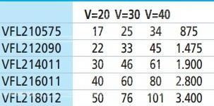 Фильтр для коммерческих бассейнов VFL 45м3/ч