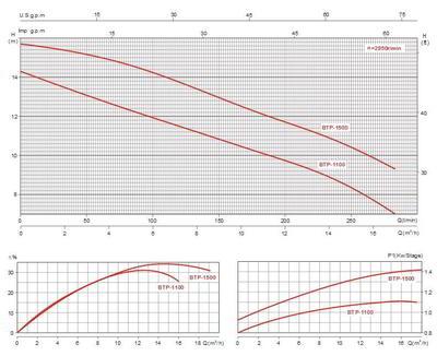 Насос без префильтра 16 м3/час, 220 В BTP-1100 Glong