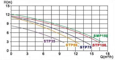 Моноблок Д.650мм, 16 м3/час (фильтр KP650 + насос SMP150) PoolKing