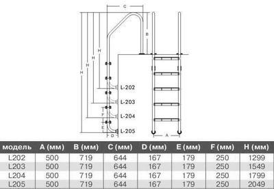 Лестница 5 ступеней с накладкой люкс, на широкий борт L205 PoolKing
