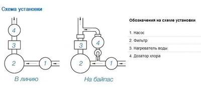 """Полуавтоматический дозатор хлора загрузка 4 кг, inline 1 1/2"""" PoolKing"""