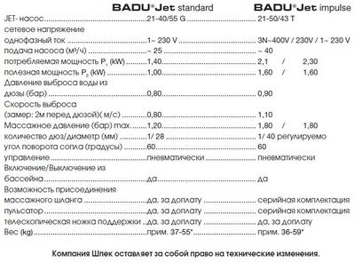 Противоток навесной BADU Jet Standart spot 25 м3/ч, 220В