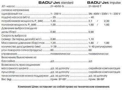Противоток навесной BADU Jet Impuls 40 м3/ч, 380В