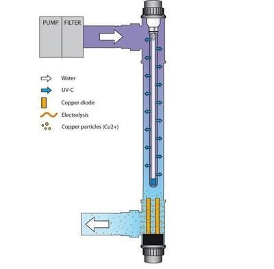 УФ установка 40 Вт с медным ионизатором Blue Lagoon Ionizer  UV-C 40000