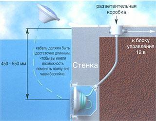 Прожектор 300Вт под бетон Aquant