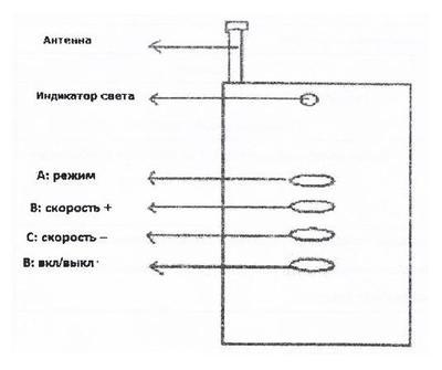 Пульт управления AquaViva к фонарям RC-1800