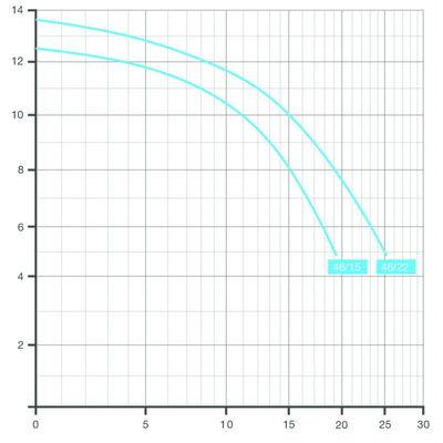 Насос BADU 46/15, без префильтра, 15 м3/час, 0,97 кВт, 220В