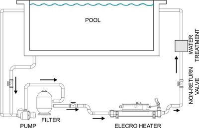 Электронагреватель 3kw с термостатом Behncke
