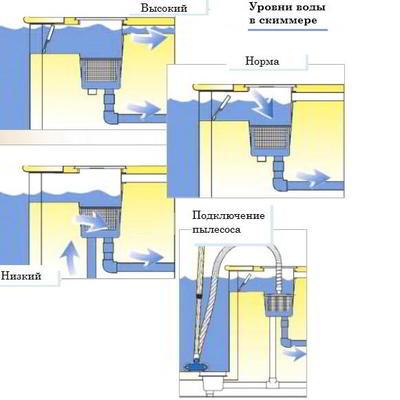 Скиммер под бетон YAEH040 Standard Fiberpool