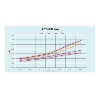 Тепловой инверторный насос Fairland BPN09 9.2 кВт
